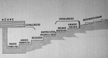 esquema de fossat del Festspielhaus de Bayreuth